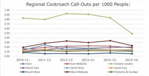 2016 cockroach statistics BPCA